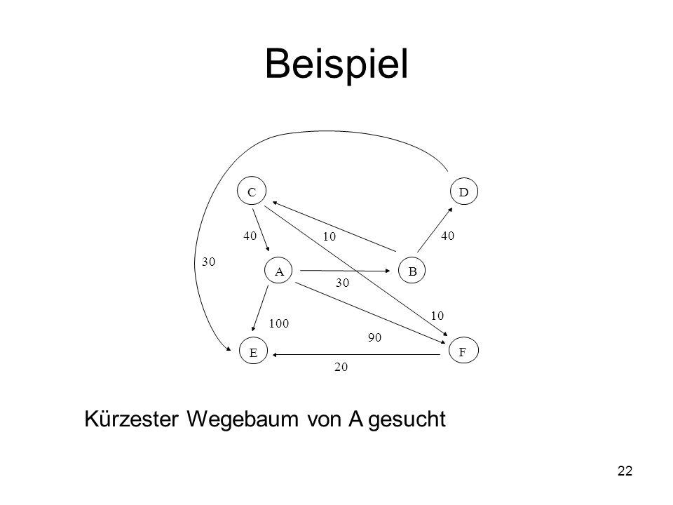 22 Beispiel AB CD E F 30 100 90 10 40 10 20 30 Kürzester Wegebaum von A gesucht 10090 1040 10 20 30