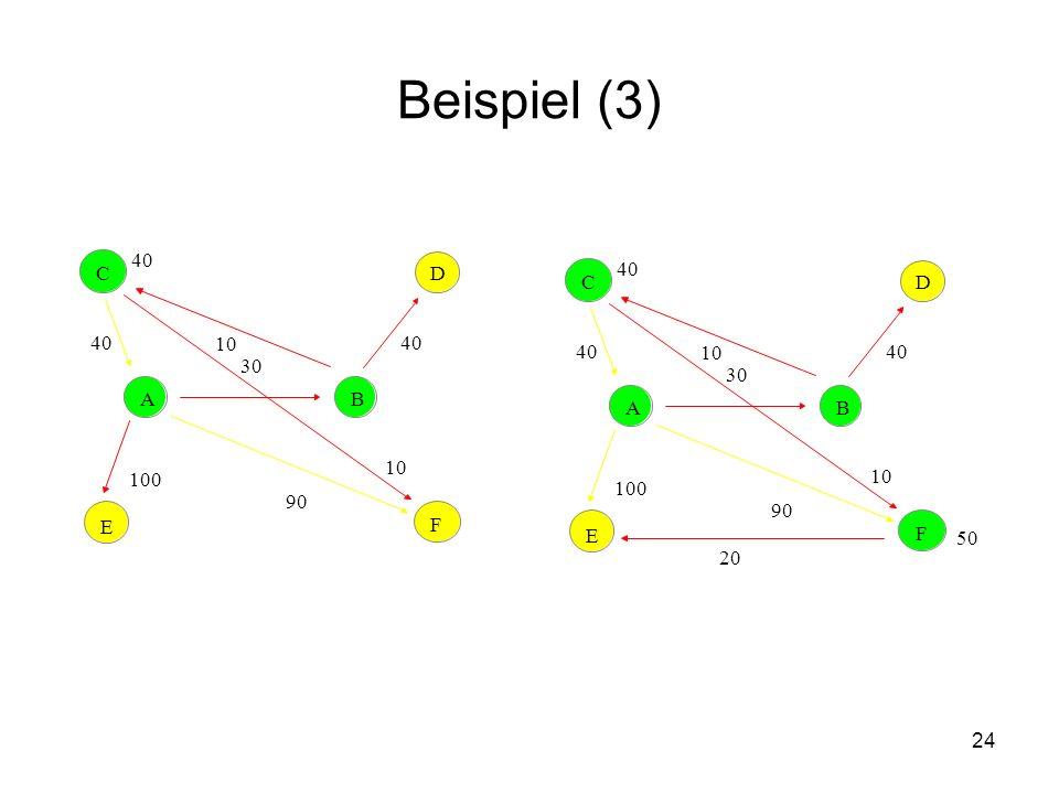 24 Beispiel (3) AB CD E F 30 100 90 10 40 10 AB CD E F 30 100 90 10 40 10 50 20