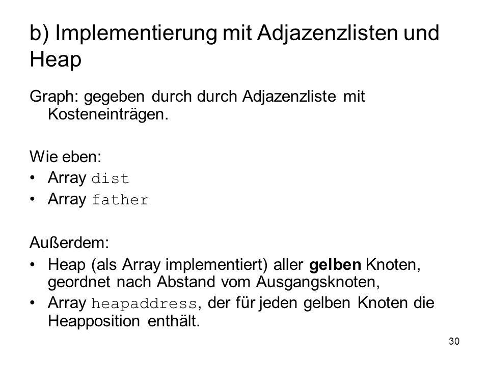 30 b) Implementierung mit Adjazenzlisten und Heap Graph: gegeben durch durch Adjazenzliste mit Kosteneinträgen. Wie eben: Array dist Array father Auße