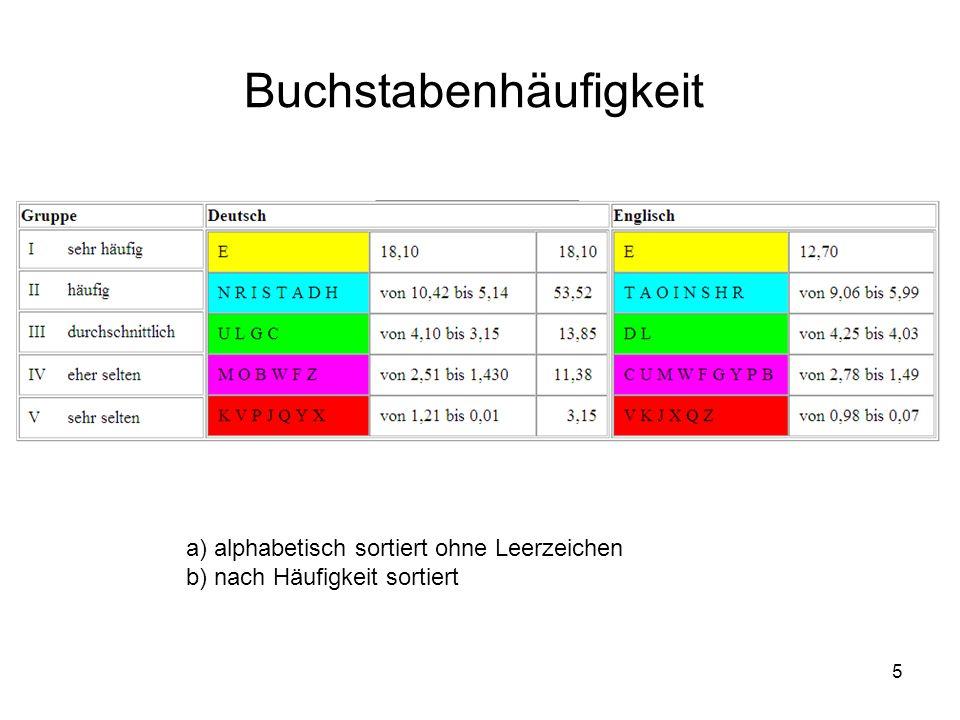 5 Buchstabenhäufigkeit a) alphabetisch sortiert ohne Leerzeichen b) nach Häufigkeit sortiert