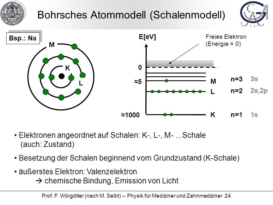 Prof. F. Wörgötter (nach M. Seibt) -- Physik für Mediziner und Zahnmediziner 24 Bohrsches Atommodell (Schalenmodell) K L M Elektronen angeordnet auf S