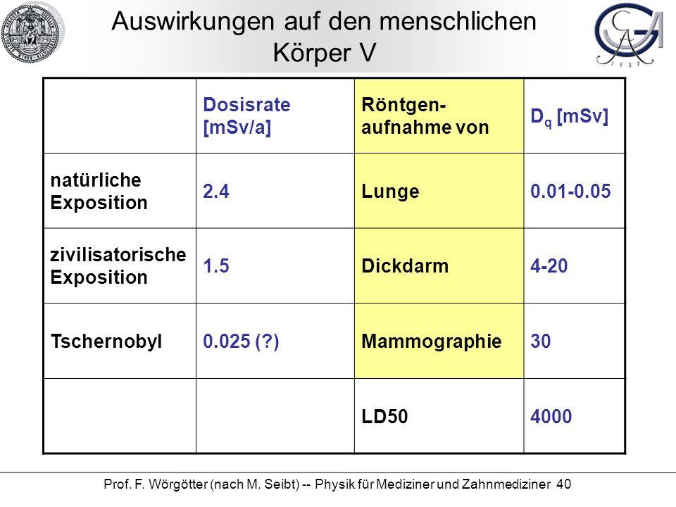 Prof. F. Wörgötter (nach M. Seibt) -- Physik für Mediziner und Zahnmediziner 40 Auswirkungen auf den menschlichen Körper V Dosisrate [mSv/a] Röntgen-