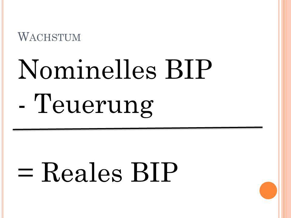 W ACHSTUM Nominelles BIP - Teuerung = Reales BIP