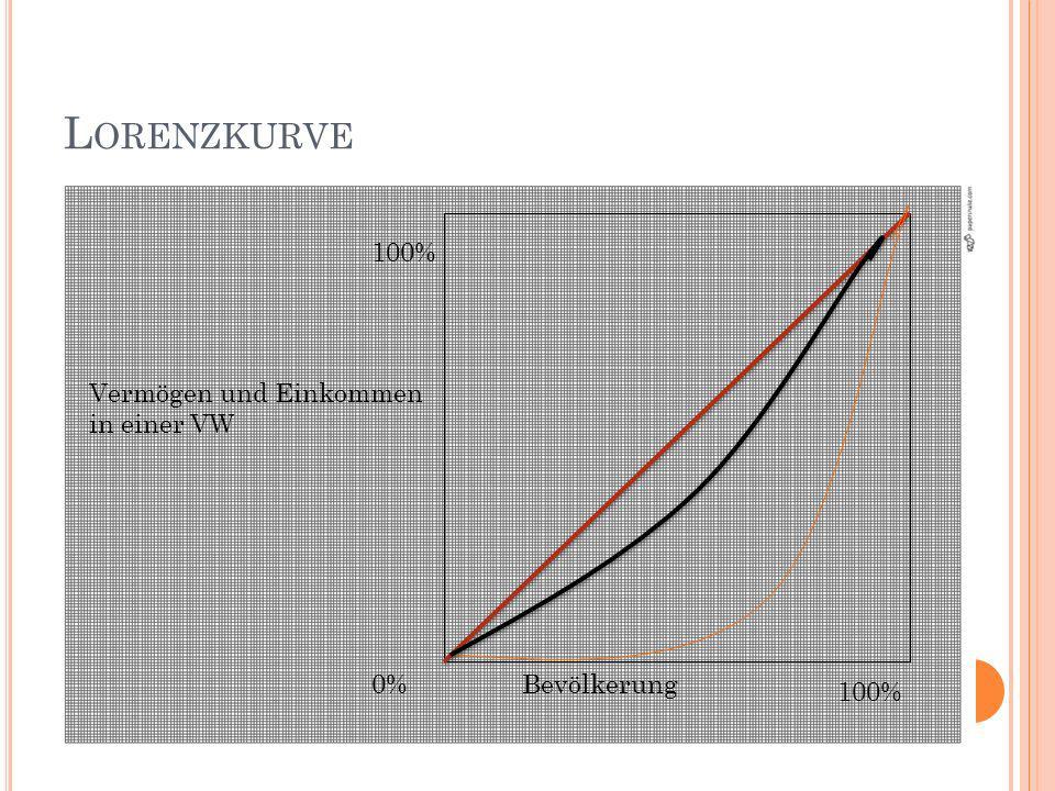 L ORENZKURVE Vermögen und Einkommen in einer VW Bevölkerung 100% 0%