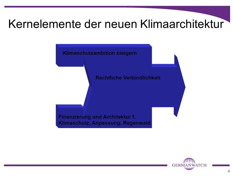 4 Klimaschutzambition steigern Rechtliche Verbindlichkeit Finanzierung und Architektur f. Klimaschutz, Anpassung, Regenwald Kernelemente der neuen Kli