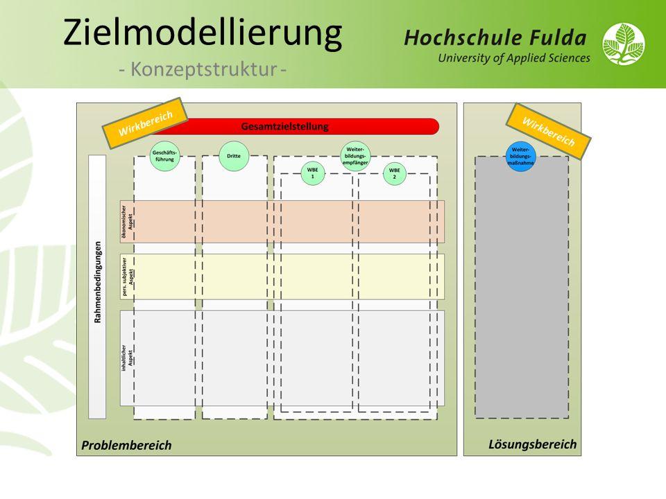 Zielmodellierung - Konzeptstruktur - Wirkbereich