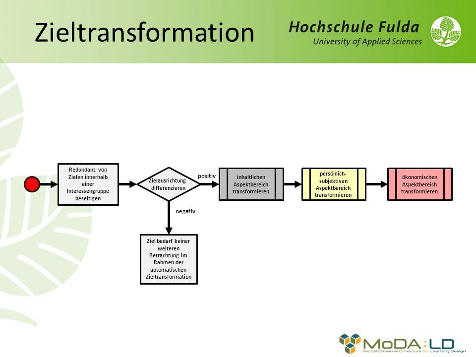Zieltransformation Ziel bedarf keiner weiteren Betrachtung im Rahmen der automatischen Zieltransformation positiv negativ Redundanz von Zielen innerhalb einer Interessengruppe beseitigen Zielausrichtung differenzieren inhaltlichen Aspektbereich transformieren persönlich- subjektiven Aspektbereich transformieren ökonomischen Aspektbereich transformieren