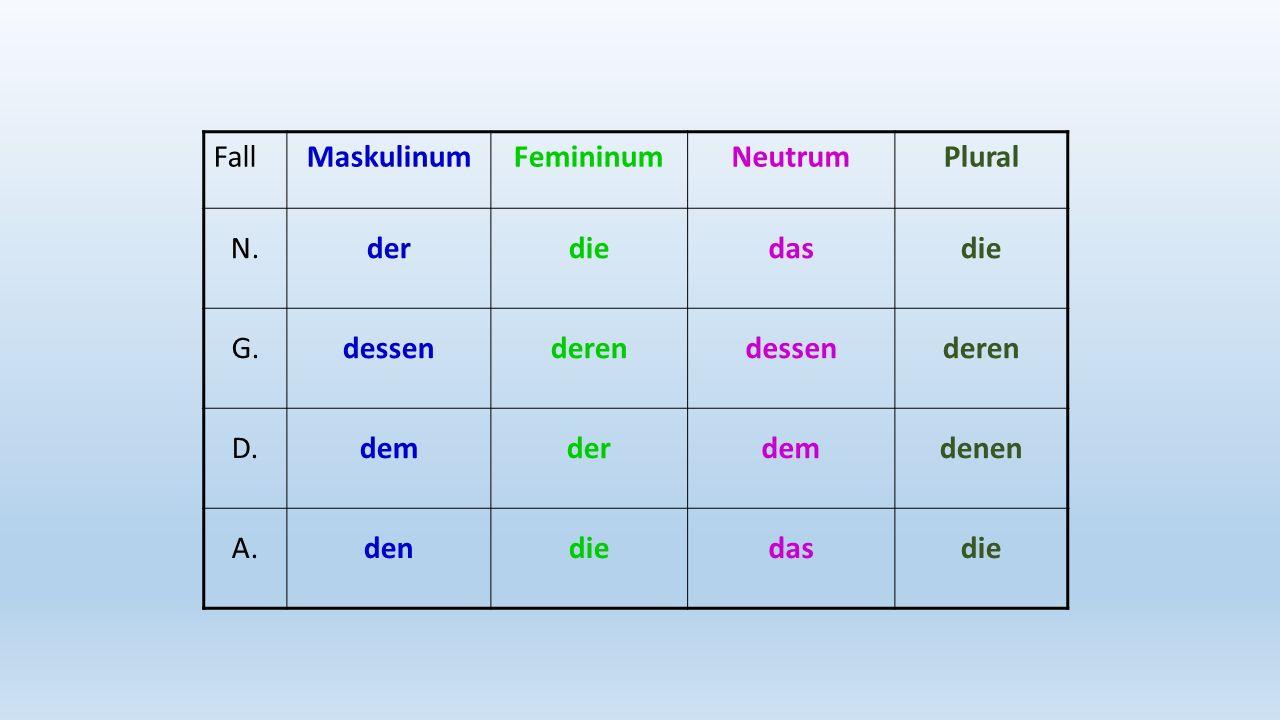 FallMaskulinumFemininumNeutrumPlural N.derdiedasdie G.dessenderendessenderen D.demderdemdenen A.dendiedasdie