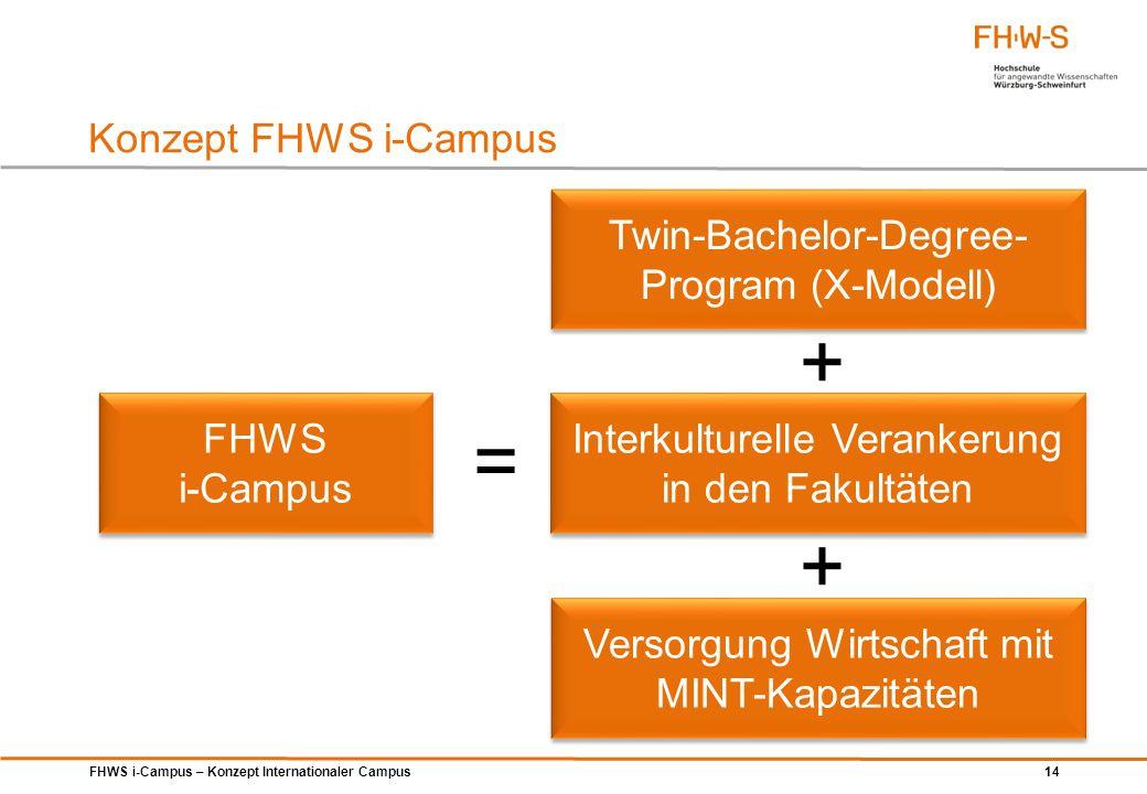 FHWS i-Campus – Konzept Internationaler Campus 14 Konzept FHWS i-Campus FHWS i-Campus FHWS i-Campus = Twin-Bachelor-Degree- Program (X-Modell) Interku