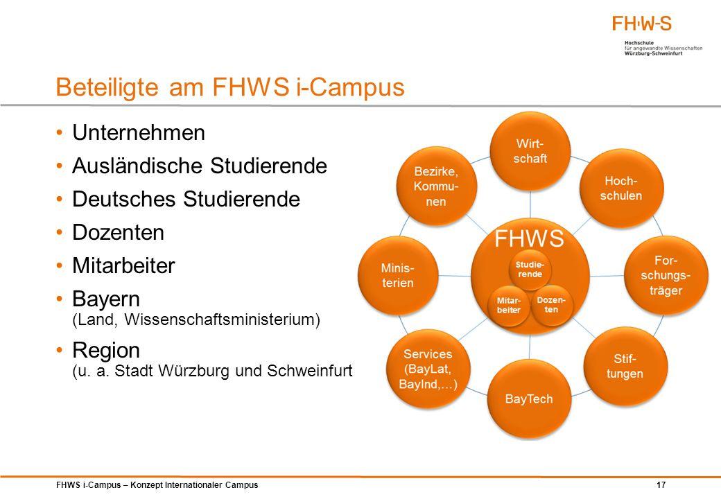 FHWS i-Campus – Konzept Internationaler Campus 17 Beteiligte am FHWS i-Campus Unternehmen Ausländische Studierende Deutsches Studierende Dozenten Mita