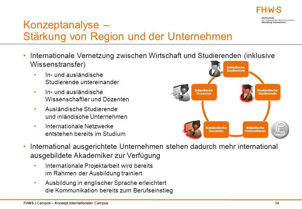 FHWS i-Campus – Konzept Internationaler Campus 34 Konzeptanalyse – Stärkung von Region und der Unternehmen Internationale Vernetzung zwischen Wirtscha