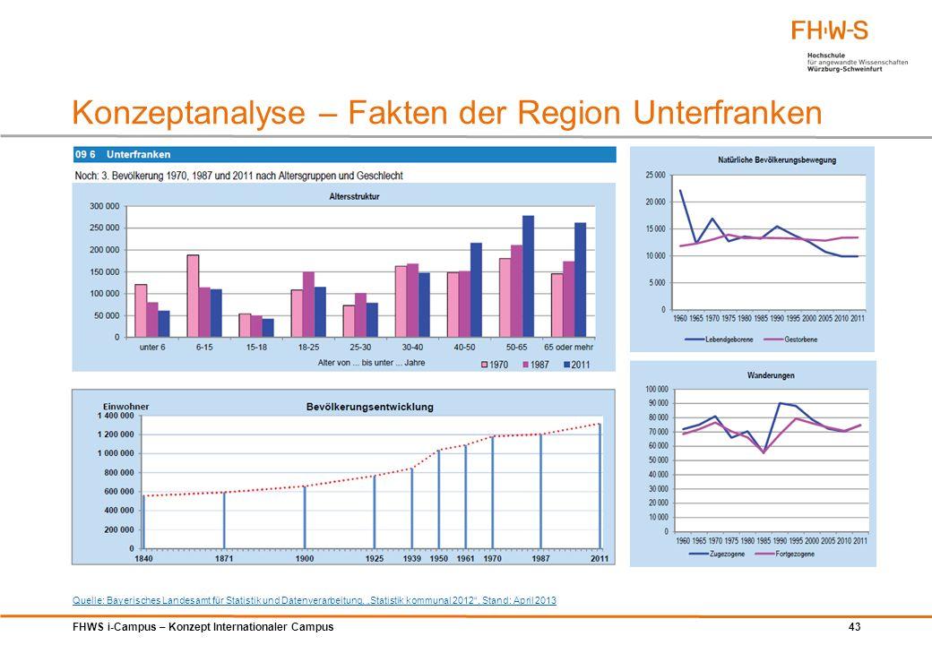 FHWS i-Campus – Konzept Internationaler Campus 43 Konzeptanalyse – Fakten der Region Unterfranken Quelle: Bayerisches Landesamt für Statistik und Date