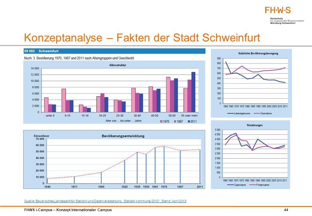 FHWS i-Campus – Konzept Internationaler Campus 44 Konzeptanalyse – Fakten der Stadt Schweinfurt Quelle: Bayerisches Landesamt für Statistik und Datenv