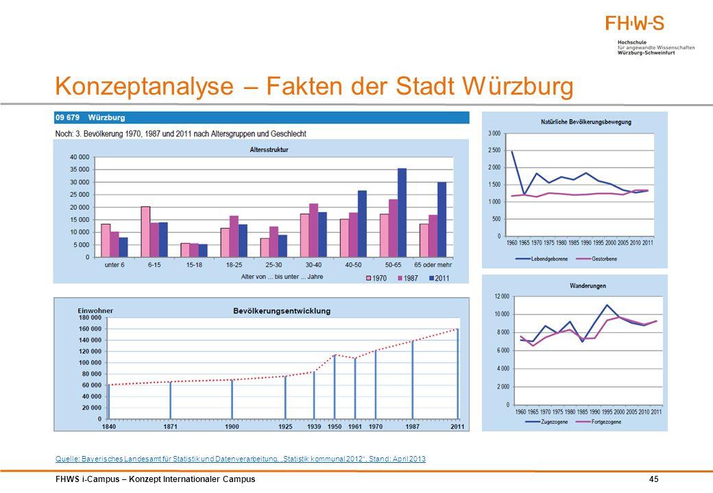 FHWS i-Campus – Konzept Internationaler Campus 45 Konzeptanalyse – Fakten der Stadt Würzburg Quelle: Bayerisches Landesamt für Statistik und Datenvera