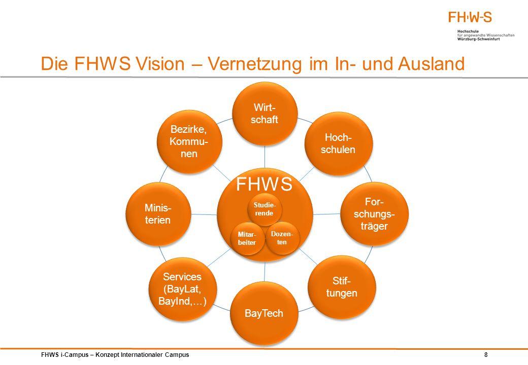 FHWS i-Campus – Konzept Internationaler Campus 9 Das Leitbild der FHWS Vision Vernetzung FHWS vernetzt die Region mit der Welt FHWS vernetzt Wissenschaft und Wirtschaft FHWS vernetzt Menschen in Lehre und Forschung interdisziplinär Schwerpunkte und Profilierung Internationalisierung Angewandte Forschung Qualität der Lehre Leitthema: Mobile Menschen Ziel FHWS wird die internationale Hochschule Bayerns (Leuchtturm)