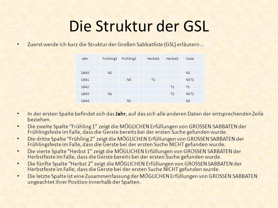 Die Struktur der GSL Zuerst werde ich kurz die Struktur der Großen Sabbatliste (GSL) erläutern… In der ersten Spalte befindet sich das Jahr, auf das sich alle anderen Daten der entsprechenden Zeile beziehen.