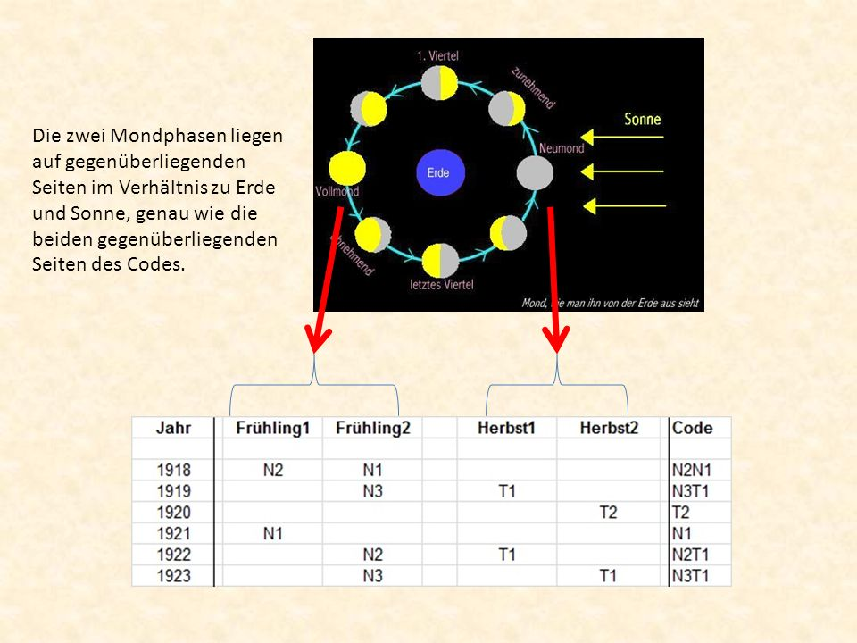 Die zwei Mondphasen liegen auf gegenüberliegenden Seiten im Verhältnis zu Erde und Sonne, genau wie die beiden gegenüberliegenden Seiten des Codes.