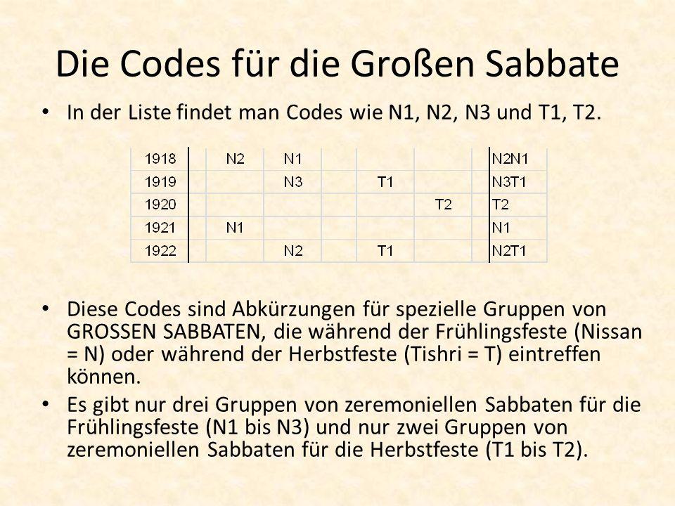 Die Codes für die Großen Sabbate In der Liste findet man Codes wie N1, N2, N3 und T1, T2. Diese Codes sind Abkürzungen für spezielle Gruppen von GROSS