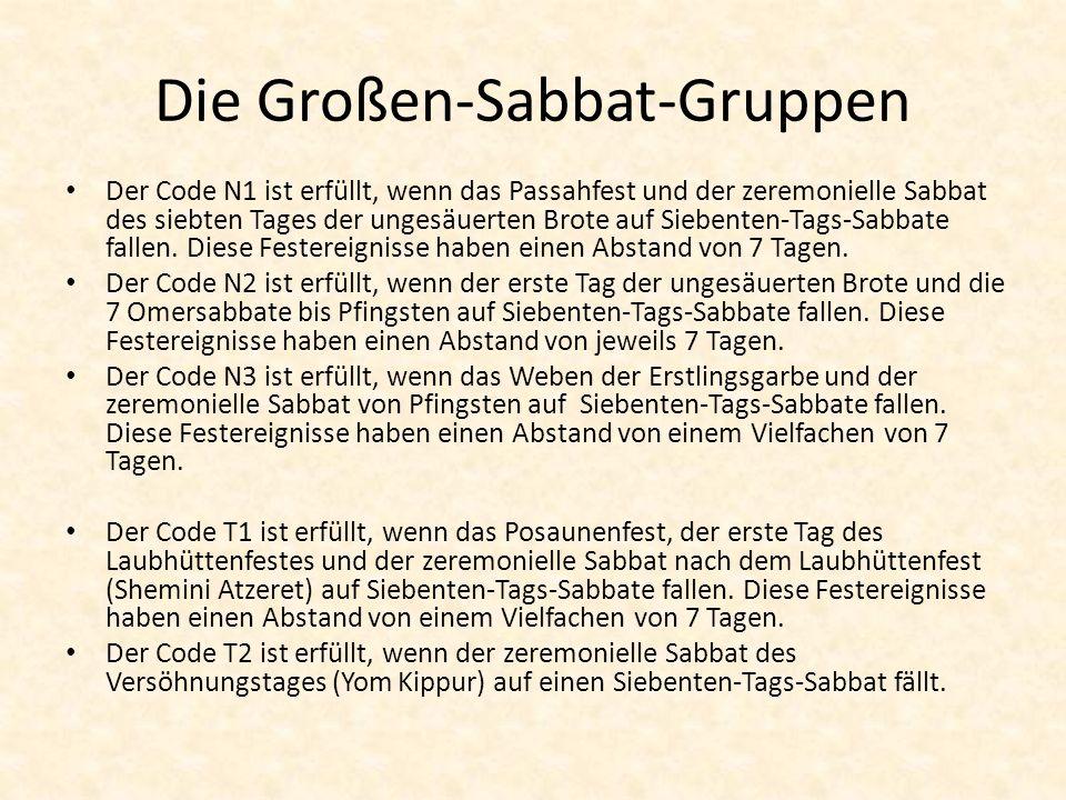 Die Großen-Sabbat-Gruppen Der Code N1 ist erfüllt, wenn das Passahfest und der zeremonielle Sabbat des siebten Tages der ungesäuerten Brote auf Sieben