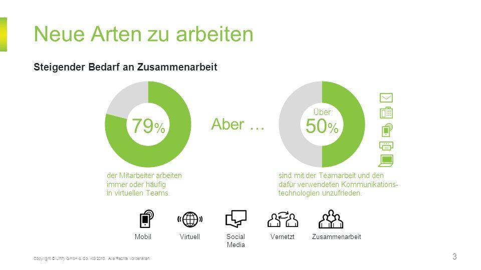 3 Neue Arten zu arbeiten Steigender Bedarf an Zusammenarbeit Copyright © Unify GmbH & Co. KG 2013. Alle Rechte vorbehalten. der Mitarbeiter arbeiten i