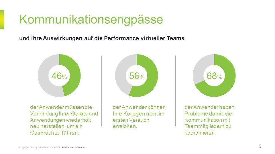 5 Kommunikationsengpässe und ihre Auswirkungen auf die Performance virtueller Teams Copyright © Unify GmbH & Co. KG 2013. Alle Rechte vorbehalten. 46