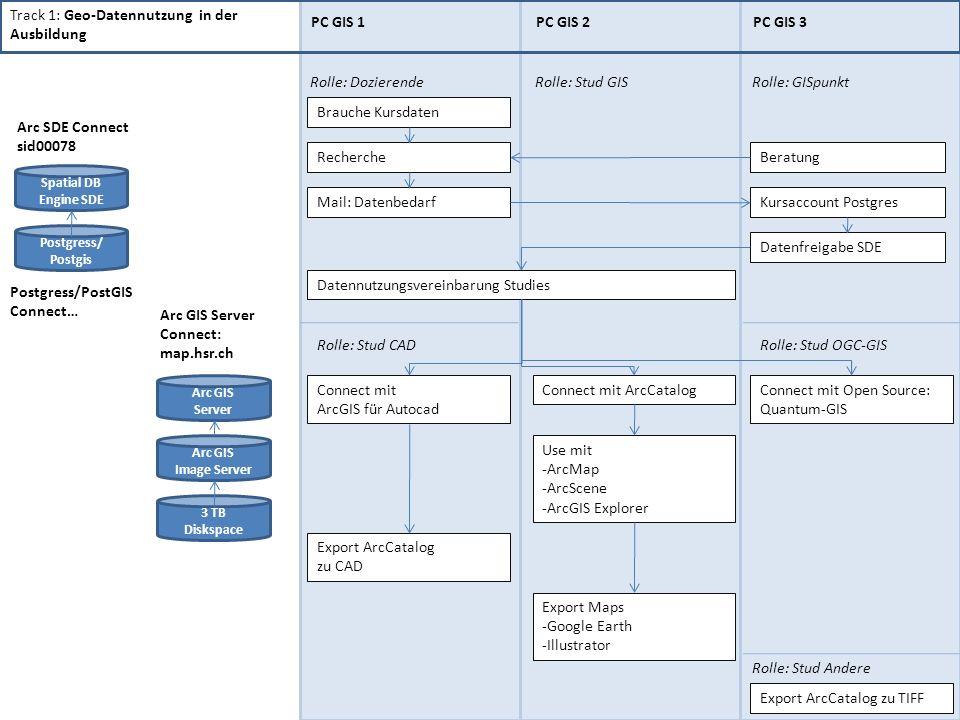 Track 1: Geo-Datennutzung in der Ausbildung PC GIS 1PC GIS 2PC GIS 3 Rolle: DozierendeRolle: Stud GISRolle: GISpunkt Brauche Kursdaten Recherche Mail: DatenbedarfKursaccount Postgres Datenfreigabe SDE Datennutzungsvereinbarung Studies Connect mit ArcCatalogConnect mit ArcGIS für Autocad Rolle: Stud CAD Rolle: Stud Andere Use mit -ArcMap -ArcScene -ArcGIS Explorer Export ArcCatalog zu TIFF Export ArcCatalog zu CAD Rolle: Stud OGC-GIS Connect mit Open Source: Quantum-GIS Export Maps -Google Earth -Illustrator Beratung Postgress/ Postgis Arc GIS Server Arc SDE Connect sid00078 Postgress/PostGIS Connect… Arc GIS Server Connect: map.hsr.ch Arc GIS Image Server 3 TB Diskspace Spatial DB Engine SDE