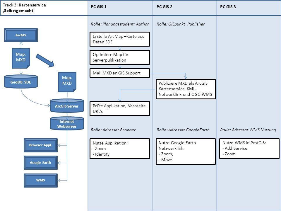 Track 3: Kartenservice Selbstgemacht PC GIS 1PC GIS 2PC GIS 3 Rolle: Planungsstudent: Author Erstelle ArcMap –Karte aus Daten SDE Mail MXD an GIS Support Publiziere MXD als ArcGIS Kartenservice, KML- Networklink und OGC-WMS Rolle: GISpunkt Publisher GeoDB: SDE ArcGIS Google Earth ArcGIS Server Internet Webserver Prüfe Applikation, Verbreite URLs Optimiere Map für Serverpublikation Rolle: Adressat BrowserRolle: Adressat WMS NutzungRolle: Adressat GoogleEarth Nutze Applikation: - Zoom - Identity Nutze Google Earth Netzwerklink: - Zoom, - Move Nutze WMS in PostGIS: - Add Service - Zoom Browser Appl.