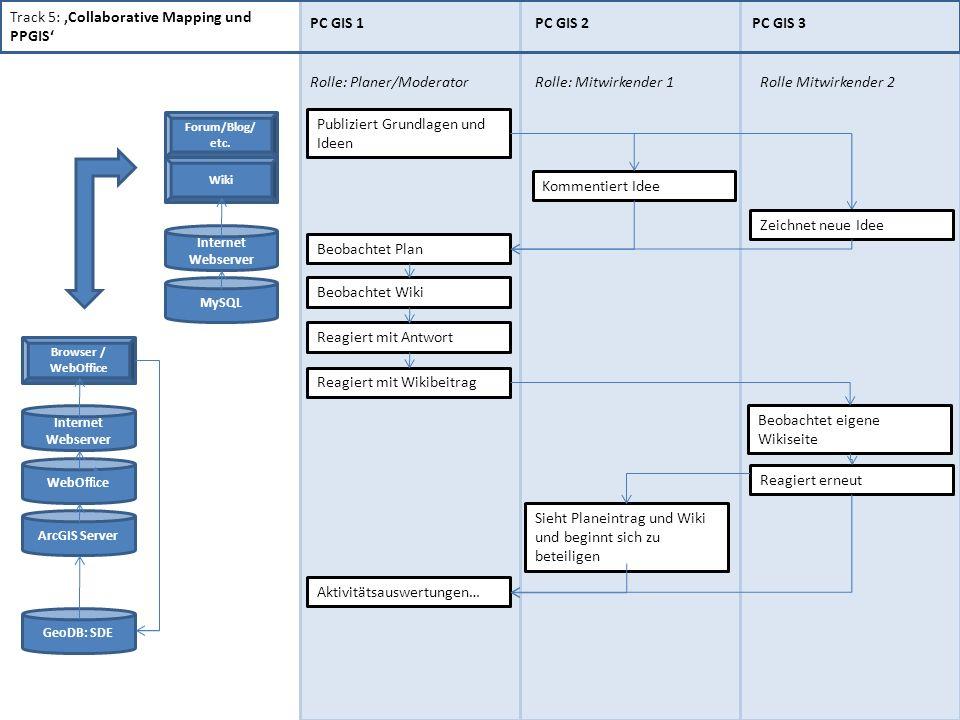 Track 5: Collaborative Mapping und PPGIS PC GIS 1PC GIS 2PC GIS 3 Rolle: Planer/Moderator Publiziert Grundlagen und Ideen Beobachtet Plan Rolle: Mitwirkender 1 Kommentiert Idee Rolle Mitwirkender 2 Zeichnet neue Idee Beobachtet Wiki Reagiert mit Antwort Reagiert mit Wikibeitrag Beobachtet eigene Wikiseite Reagiert erneut Sieht Planeintrag und Wiki und beginnt sich zu beteiligen Aktivitätsauswertungen… GeoDB: SDE Browser / WebOffice ArcGIS Server WebOffice Internet Webserver Wiki Forum/Blog/ etc.