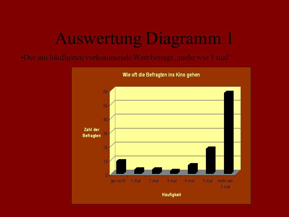 Auswertung Diagramm 1 Der am häufigsten vorkommende Wert beträgt mehr wie 5 mal