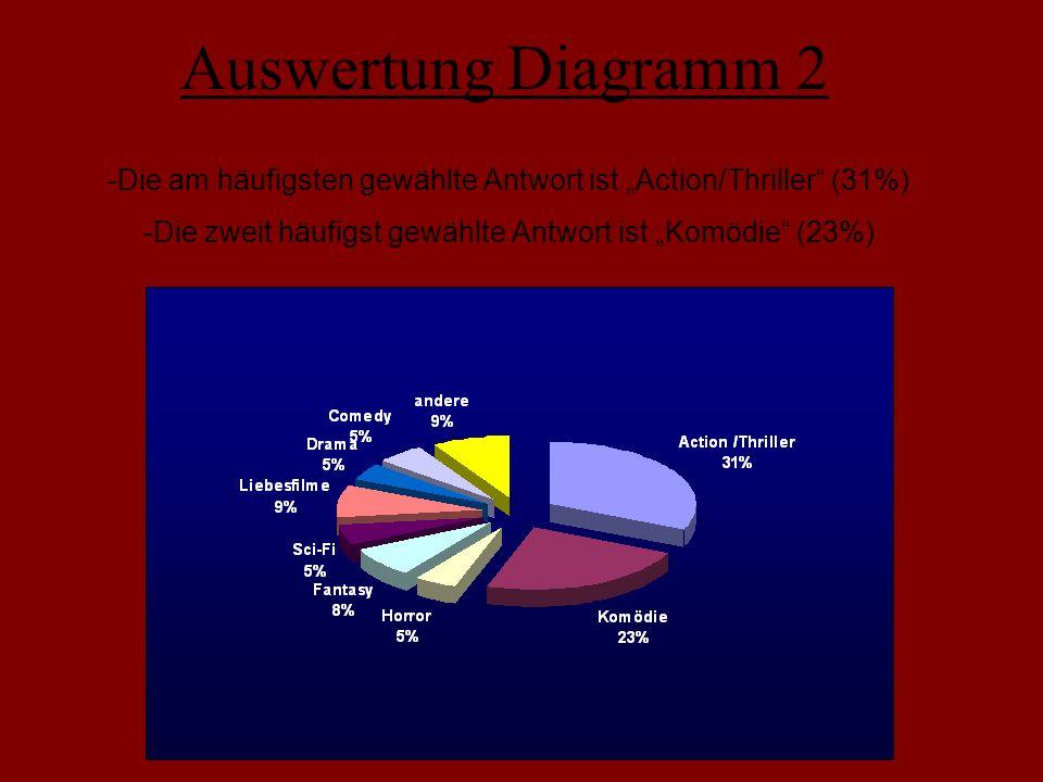 Auswertung Diagramm 2 -Die am häufigsten gewählte Antwort ist Action/Thriller (31%) -Die zweit häufigst gewählte Antwort ist Komödie (23%)