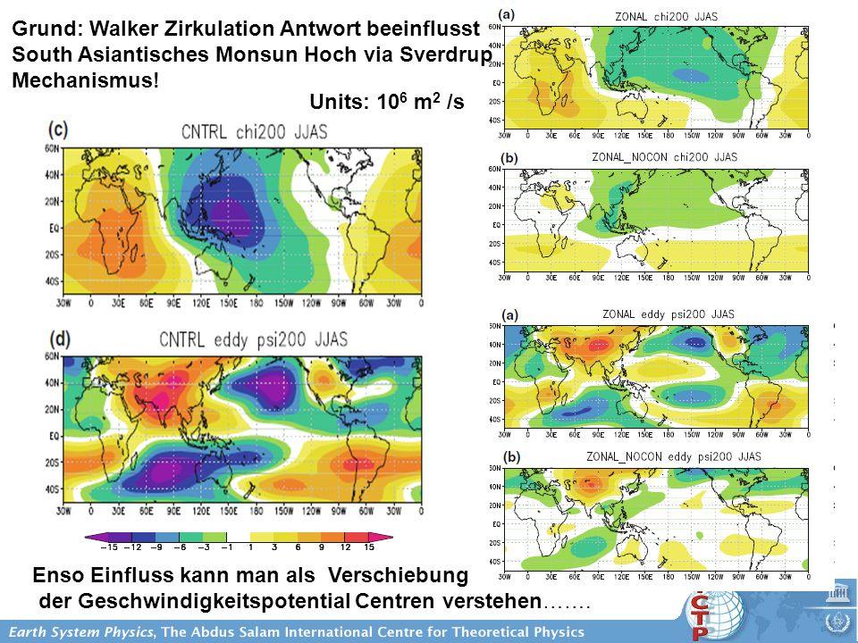 Grund: Walker Zirkulation Antwort beeinflusst South Asiantisches Monsun Hoch via Sverdrup Mechanismus! Enso Einfluss kann man als Verschiebung der Ges
