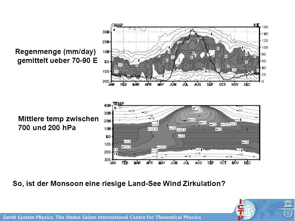 Regenmenge (mm/day) gemittelt ueber 70-90 E Mittlere temp zwischen 700 und 200 hPa So, ist der Monsoon eine riesige Land-See Wind Zirkulation?