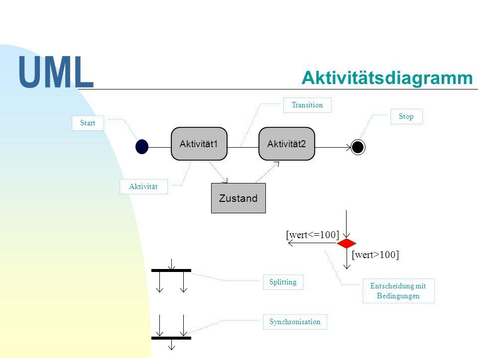 [wert>100] Splitting Entscheidung mit Bedingungen Aktivität [wert<=100] Start Stop Synchronisation Transition UML Aktivitätsdiagramm Zustand Aktivität1Aktivität2