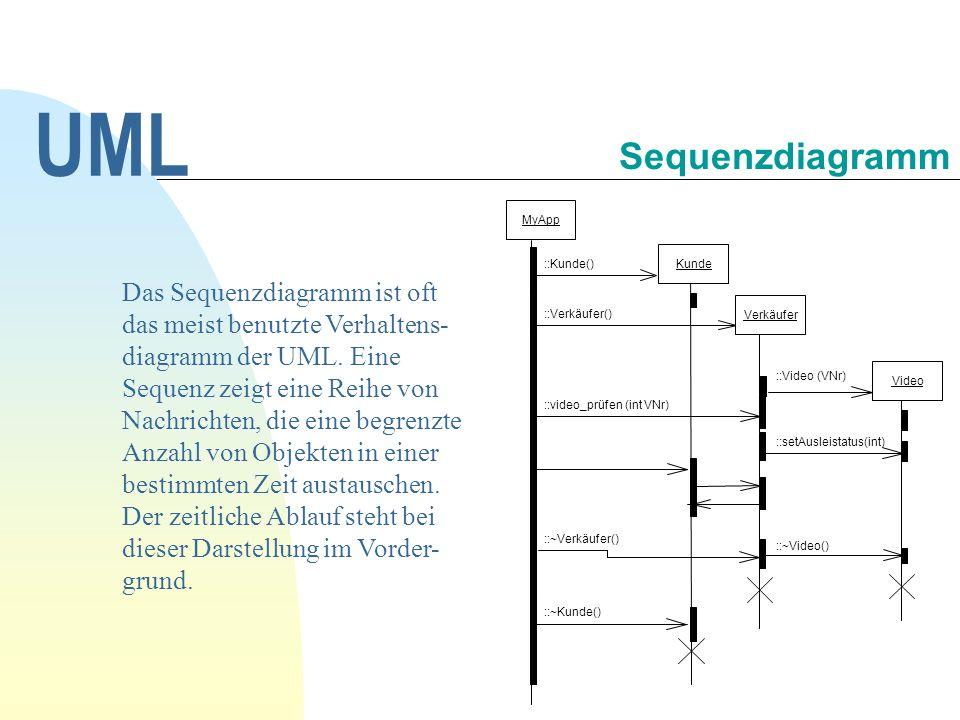 ObjektObjekt1Objekt2 nachricht() antwort Lebenslinie Focus of control Objekt1Objekt2 [bed1] op1() antwort1 antwort2 [bed2] op2() Verzweigung Objekt3 new() delete() Konstruktion, Destruktion Rekursion UML Sequenzdiagramm