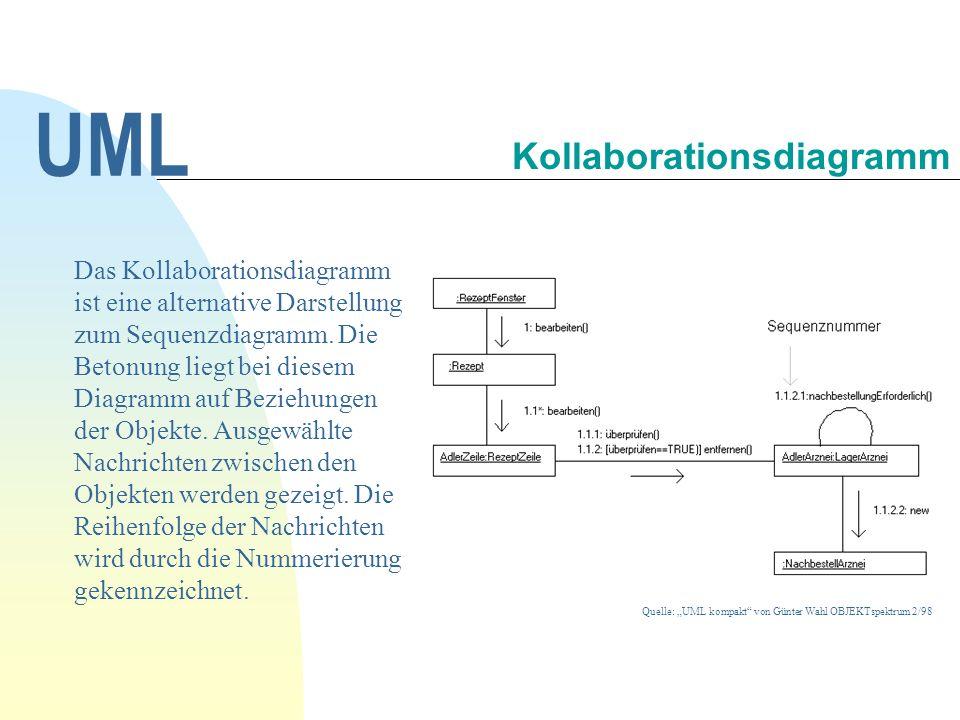 Das Kollaborationsdiagramm ist eine alternative Darstellung zum Sequenzdiagramm.