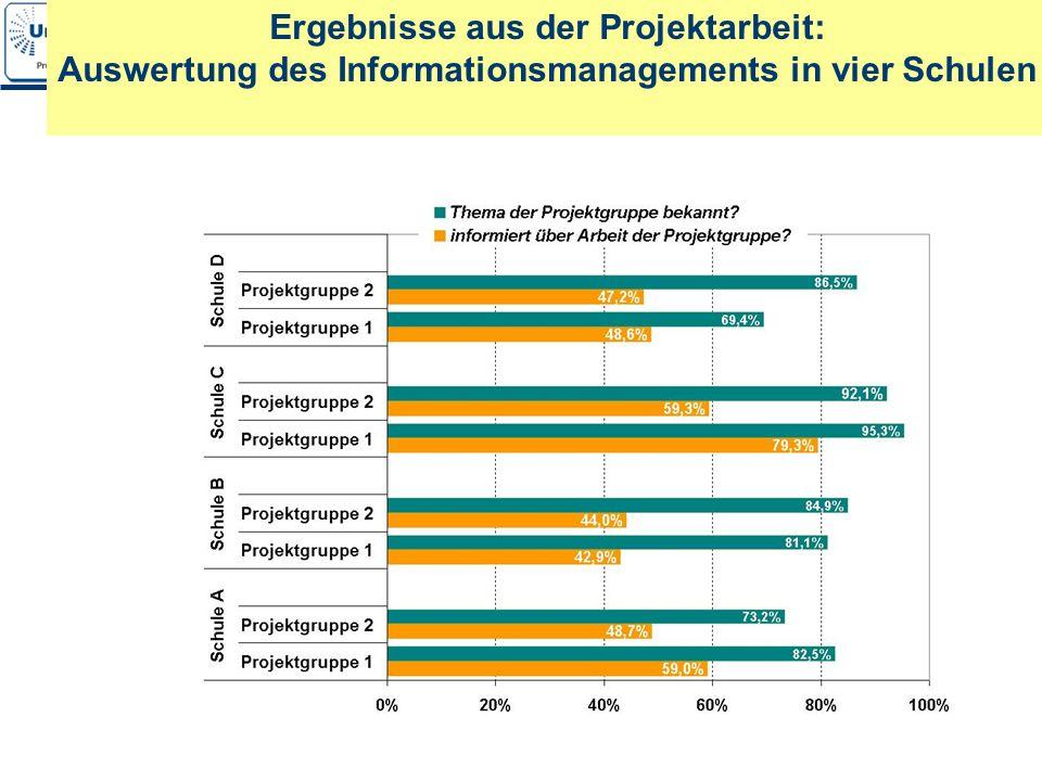 10 Ergebnisse aus der Projektarbeit: Auswertung des Informationsmanagements in vier Schulen