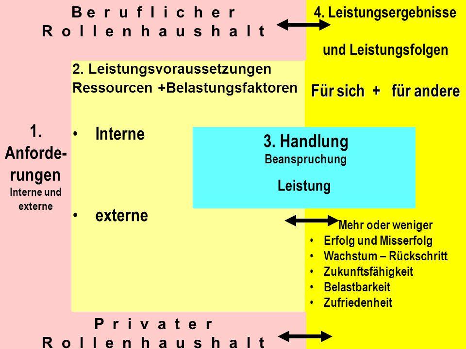 16 2. Leistungsvoraussetzungen Ressourcen +Belastungsfaktoren Interne externe 1. Anforde- rungen Interne und externe 4. Leistungsergebnisse und Leistu
