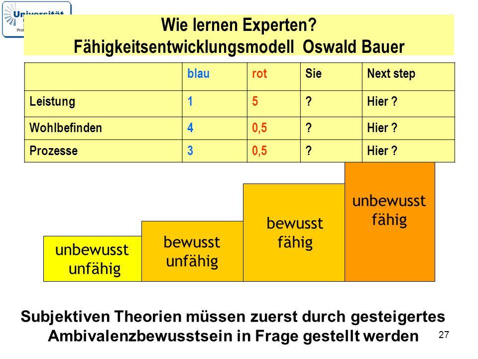 27 Wie lernen Experten? Fähigkeitsentwicklungsmodell Oswald Bauer unbewusst unfähig bewusst unfähig bewusst fähig unbewusst fähig Unfreezing --- chang