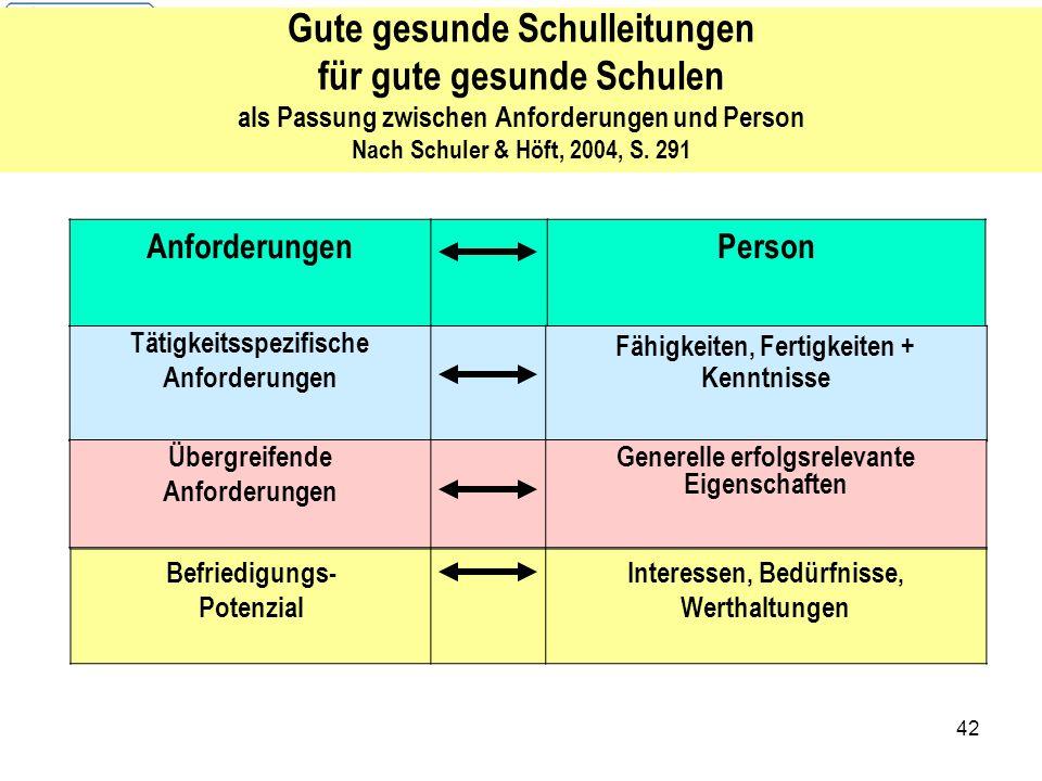 42 Gute gesunde Schulleitungen für gute gesunde Schulen als Passung zwischen Anforderungen und Person Nach Schuler & Höft, 2004, S. 291 AnforderungenP