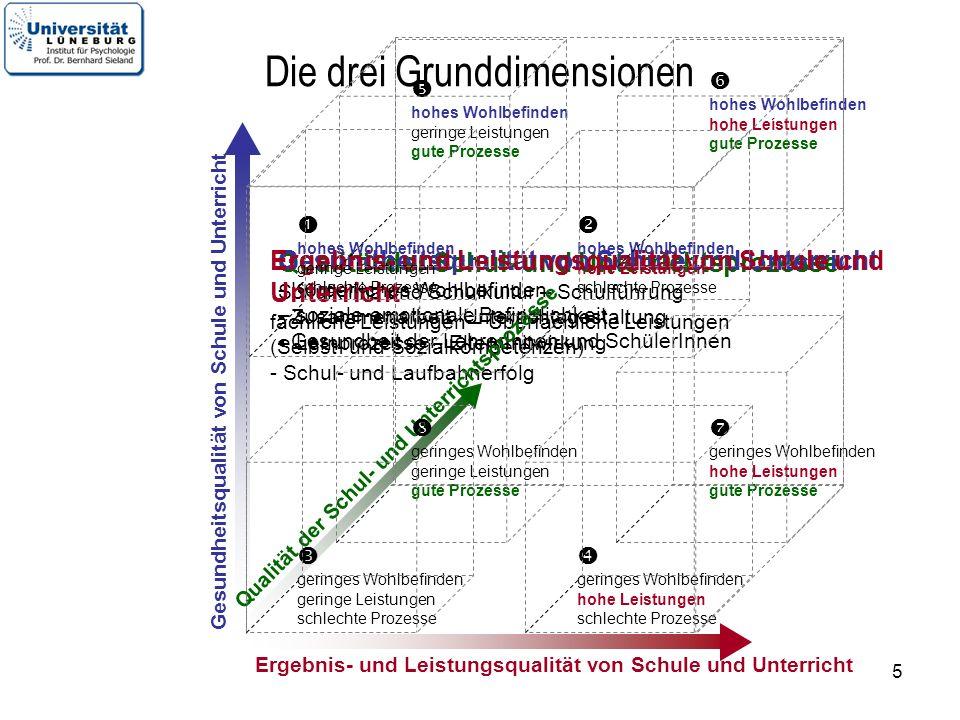 6 Gesundheit Wohlbefinden Leistung Prozesse / Strukturen Drei Qualitätsdimensionen: guter und gesunder Schulleitungen oder Schulen 5 5 5 0 blaurotSieNext step Leistung15?Hier .