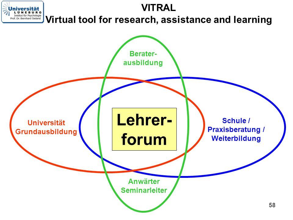 58 VITRAL Virtual tool for research, assistance and learning Lehrer- forum Schule / Praxisberatung / Weiterbildung Universität Grundausbildung Anwärter Seminarleiter Berater- ausbildung