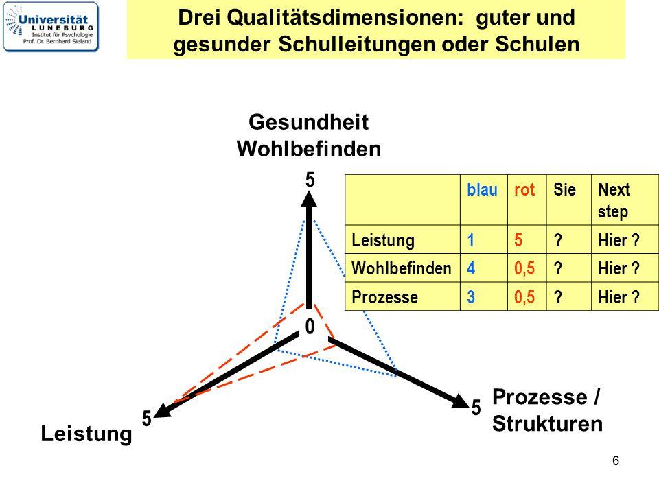 6 Gesundheit Wohlbefinden Leistung Prozesse / Strukturen Drei Qualitätsdimensionen: guter und gesunder Schulleitungen oder Schulen 5 5 5 0 blaurotSieN