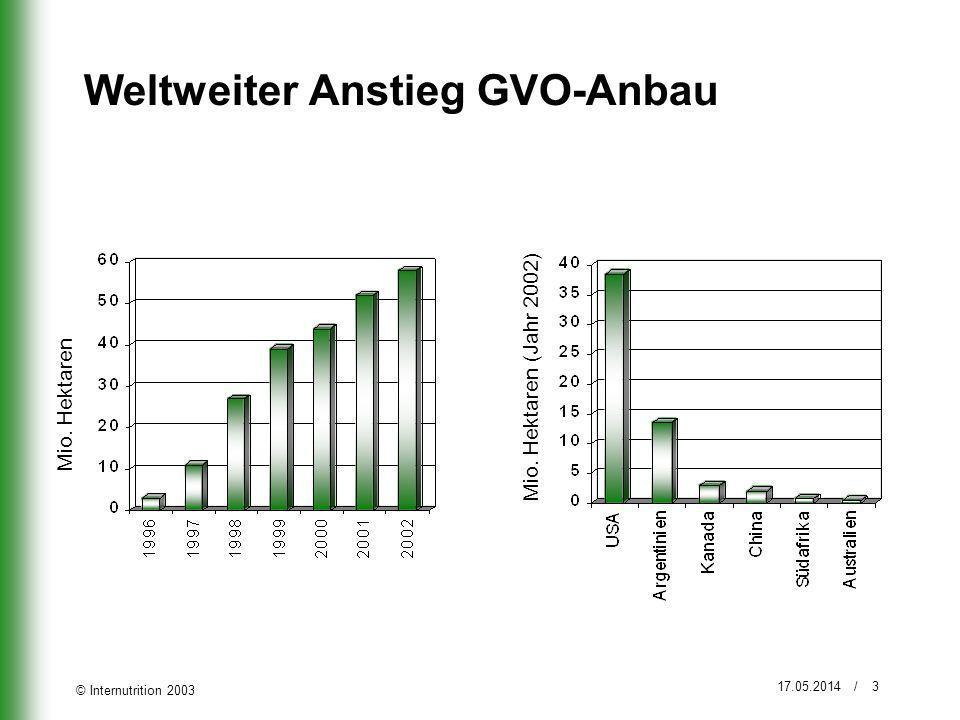 © Internutrition 2003 17.05.2014 / 3 Weltweiter Anstieg GVO-Anbau Mio. Hektaren Mio. Hektaren (Jahr 2002)