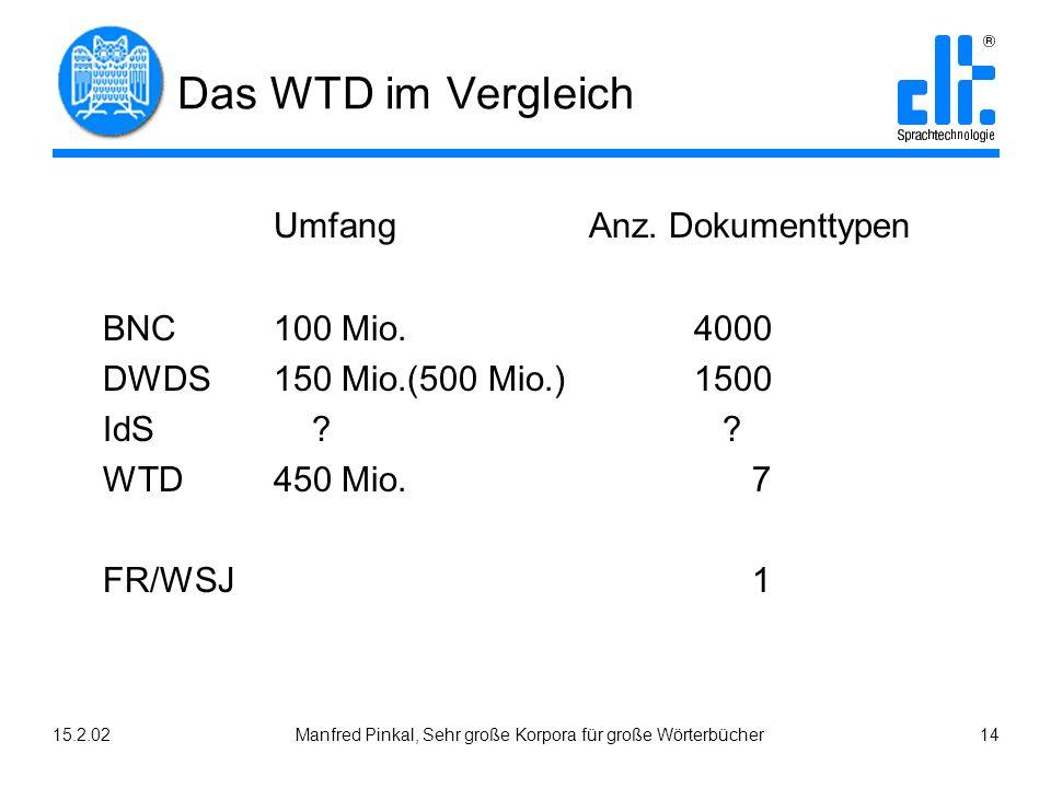 15.2.02Manfred Pinkal, Sehr große Korpora für große Wörterbücher 14 Das WTD im Vergleich Umfang Anz. Dokumenttypen BNC100 Mio. 4000 DWDS150 Mio.(500 M