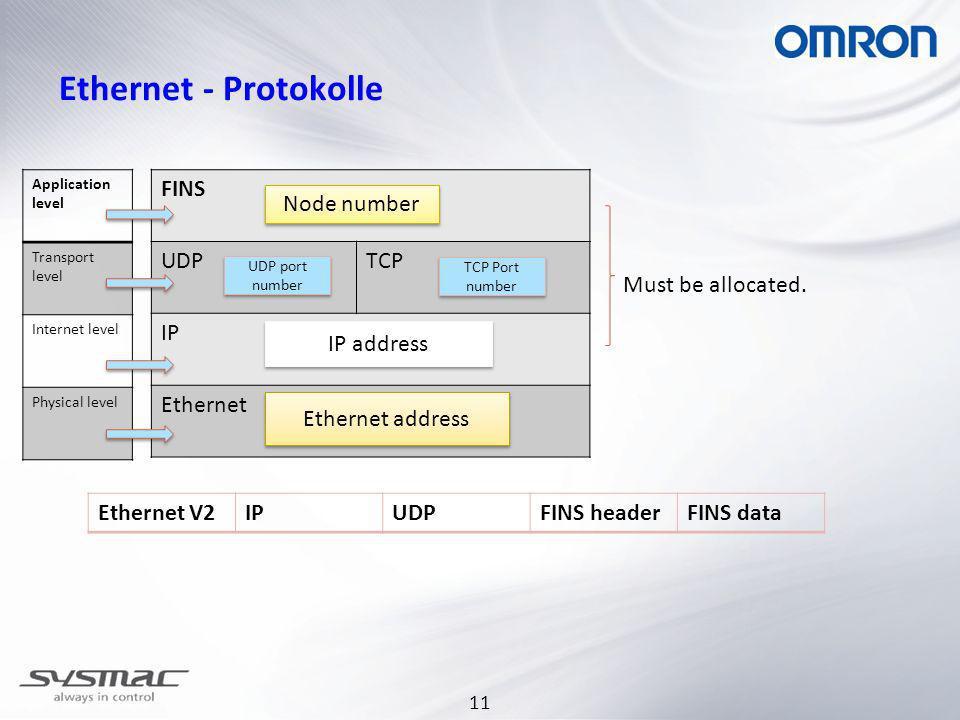 11 Ethernet - Protokolle FINS UDPTCP IP Ethernet Node number UDP port number TCP Port number IP address Ethernet address Ethernet V2IPUDPFINS headerFI