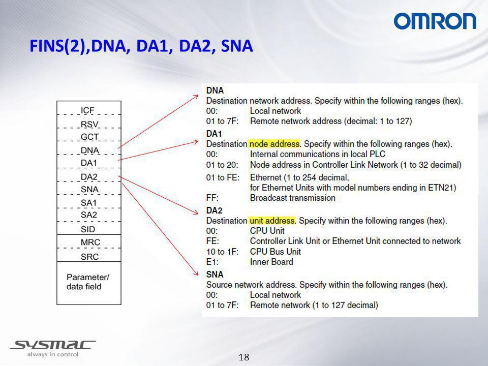 18 FINS(2),DNA, DA1, DA2, SNA