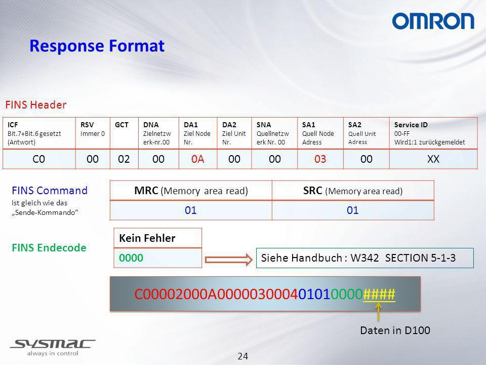 24 Response Format ICF Bit.7+Bit.6 gesetzt (Antwort) RSV Immer 0 GCTDNA Zielnetzw erk-nr.00 DA1 Ziel Node Nr. DA2 Ziel Unit Nr. SNA Quellnetzw erk Nr.