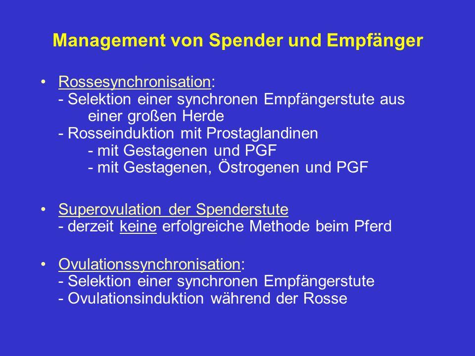 Management von Spender und Empfänger Rossesynchronisation: - Selektion einer synchronen Empfängerstute aus einer großen Herde - Rosseinduktion mit Pro