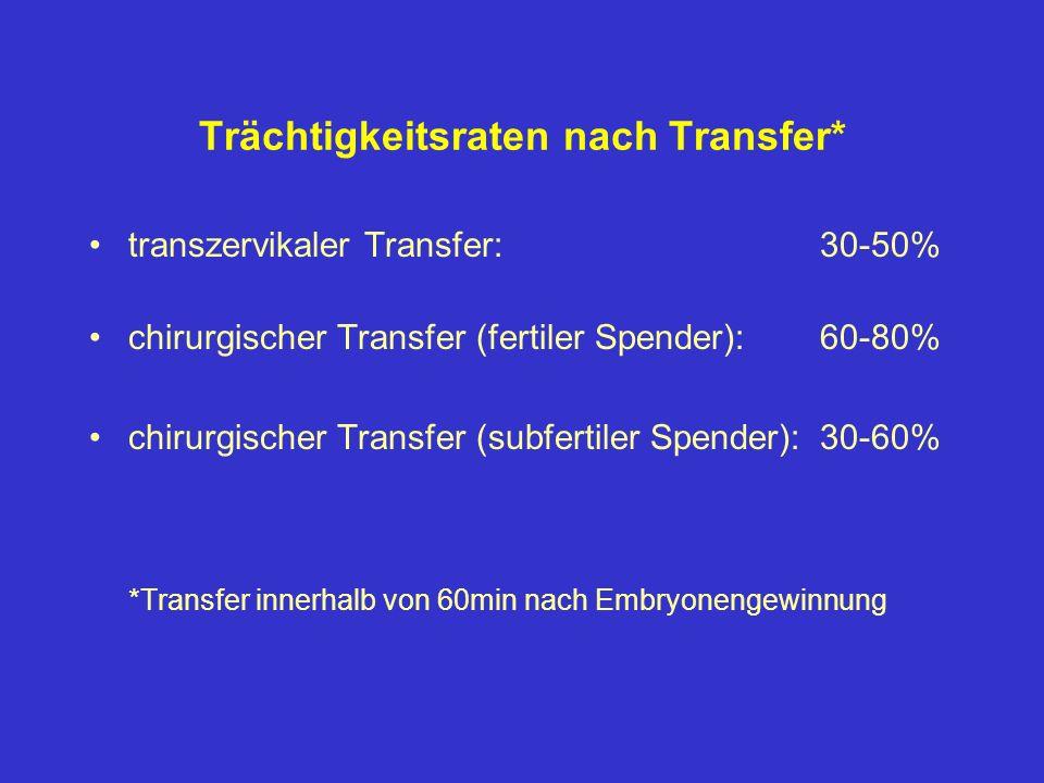 Trächtigkeitsraten nach Transfer* transzervikaler Transfer: 30-50% chirurgischer Transfer (fertiler Spender):60-80% chirurgischer Transfer (subfertile
