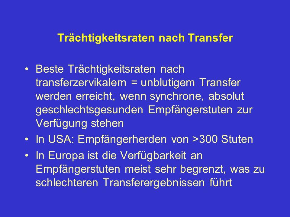 Trächtigkeitsraten nach Transfer Beste Trächtigkeitsraten nach transferzervikalem = unblutigem Transfer werden erreicht, wenn synchrone, absolut gesch